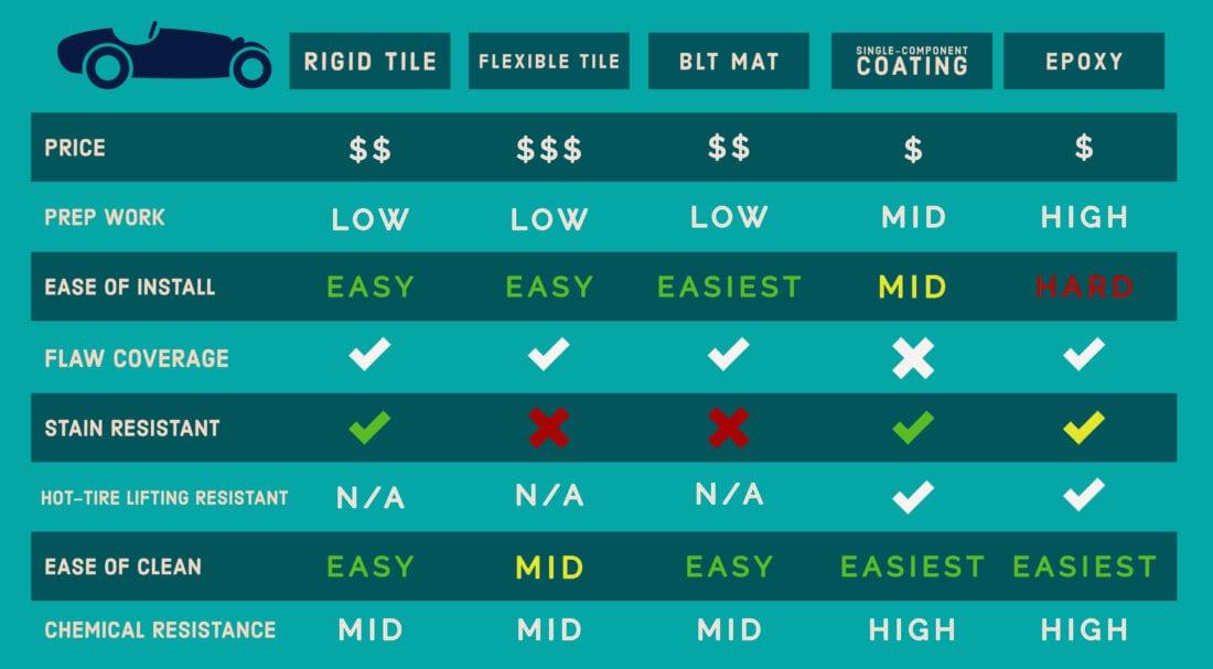 Types of Garage Flooring Inforgraph