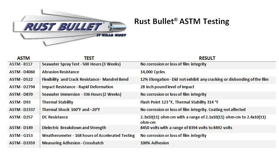 Rust Bullet ASTM Testing Summary